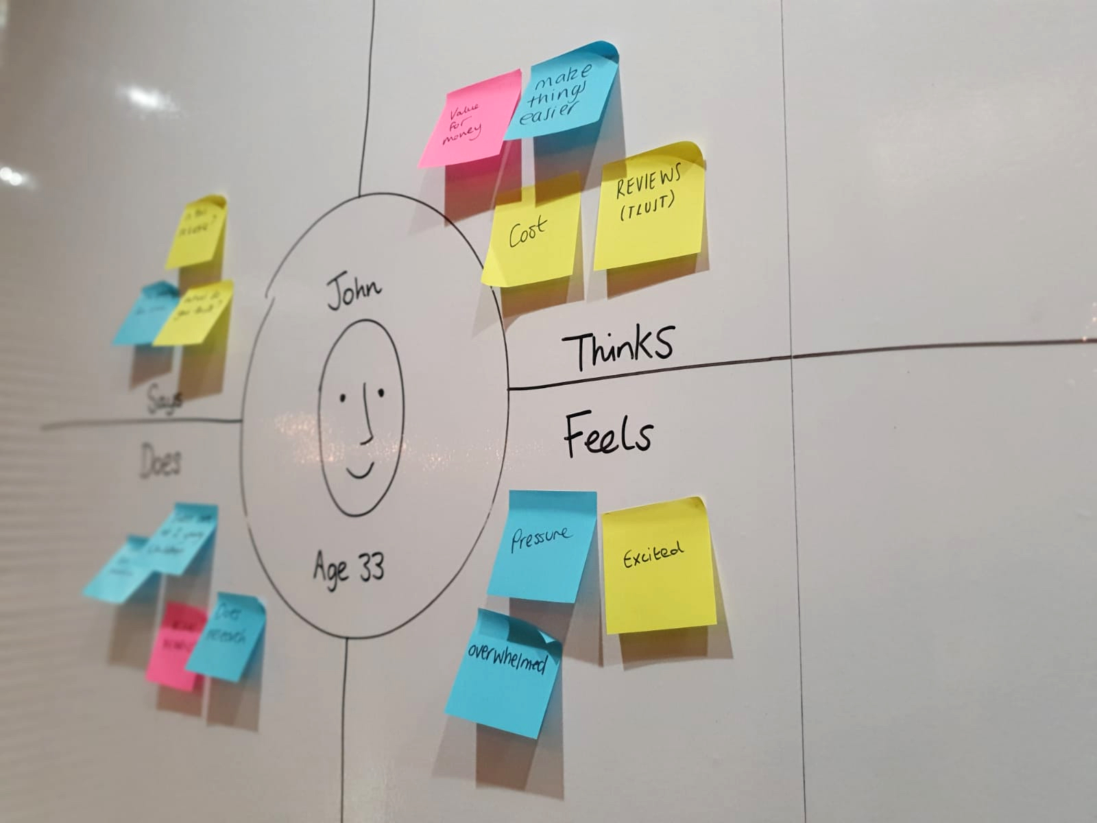 UX Empathy Map2