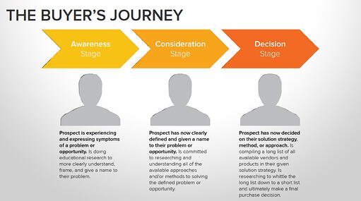 buyers-journey-1